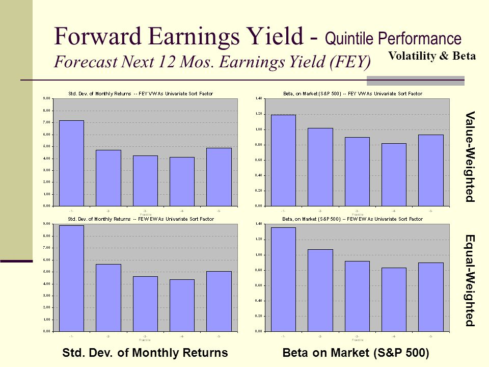 Forward Earnings Yield - Quintile Performance Forecast Next 12 Mos. Earnings Yield (FEY) Volatility & Beta Value-Weighted Equal-Weighted Std. Dev. of