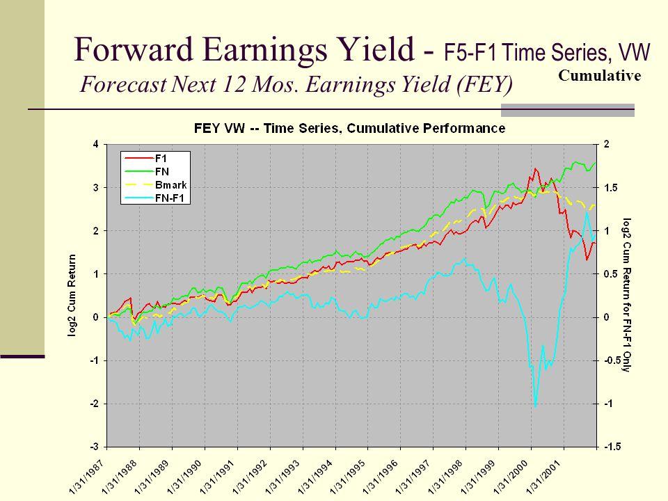 Forward Earnings Yield - F5-F1 Time Series, VW Forecast Next 12 Mos. Earnings Yield (FEY) Cumulative