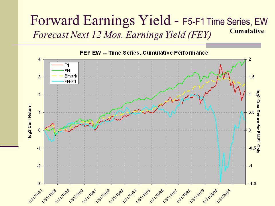 Forward Earnings Yield - F5-F1 Time Series, EW Forecast Next 12 Mos. Earnings Yield (FEY) Cumulative