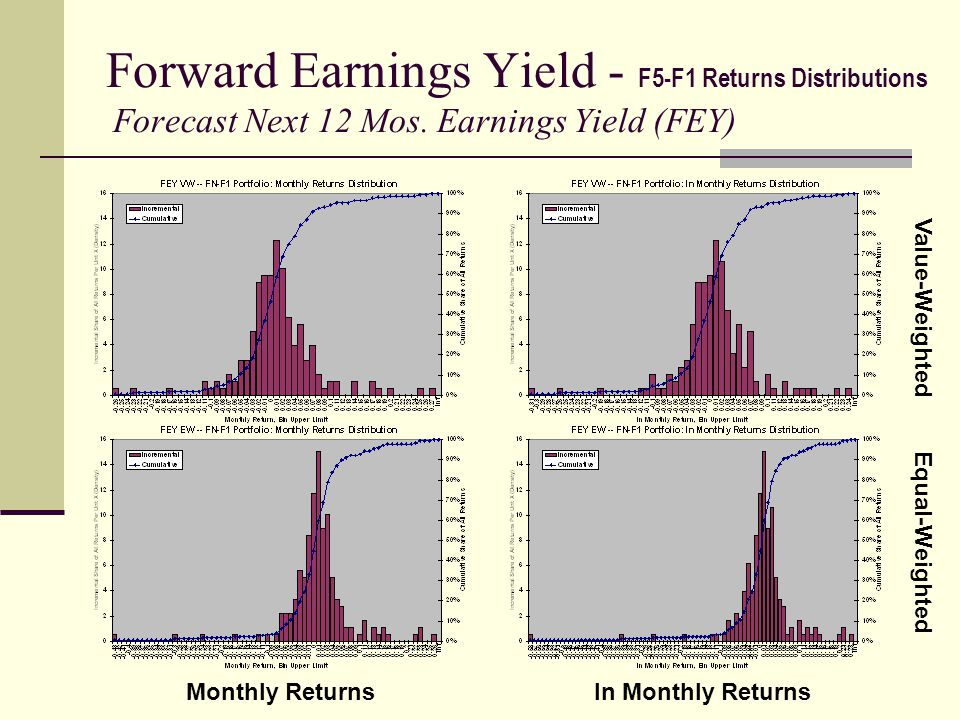 Forward Earnings Yield - F5-F1 Returns Distributions Forecast Next 12 Mos. Earnings Yield (FEY) Value-Weighted Equal-Weighted Monthly Returnsln Monthl