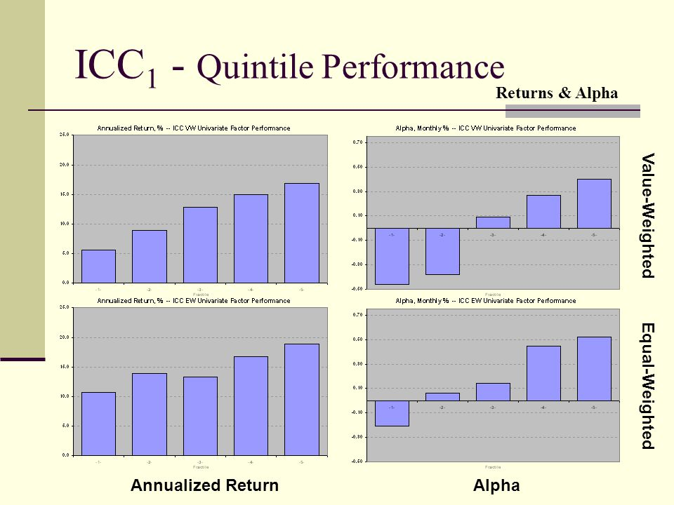ICC 1 - Quintile Performance Value-Weighted Equal-Weighted Annualized ReturnAlpha Returns & Alpha