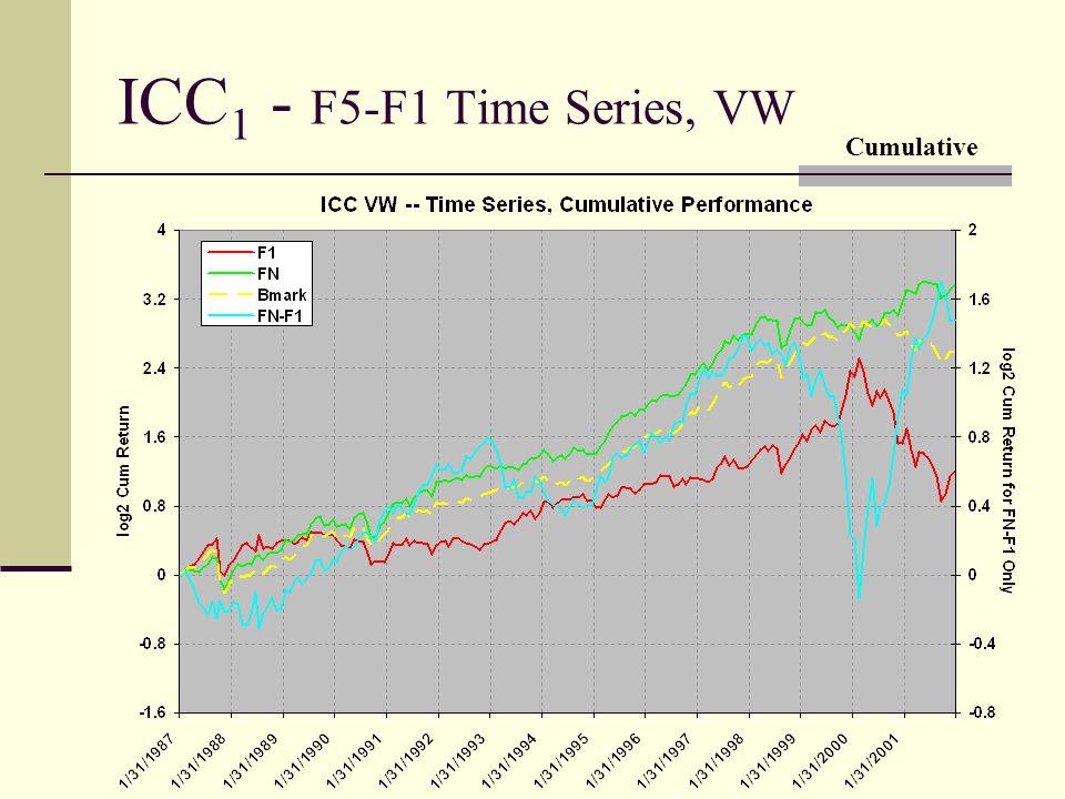 ICC 1 - F5-F1 Time Series, VW Cumulative