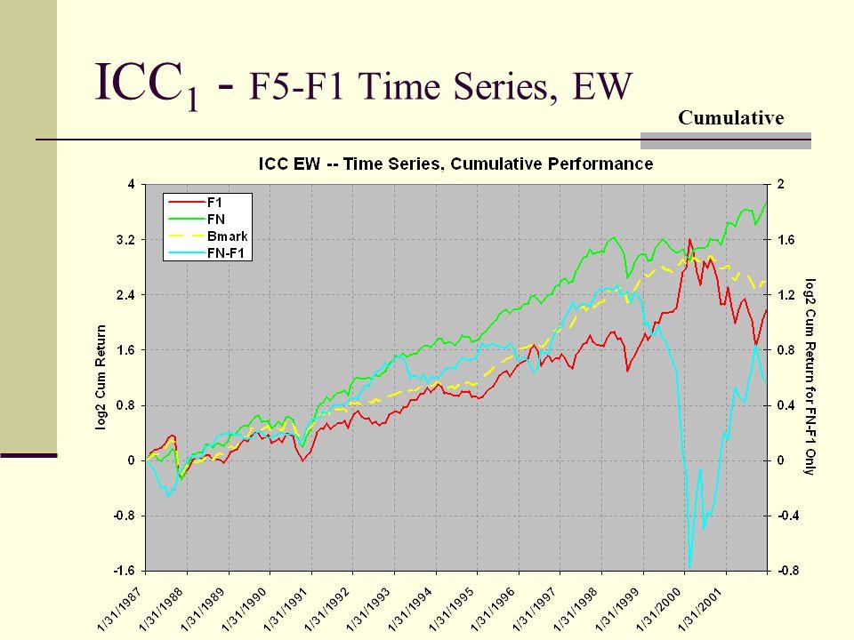 ICC 1 - F5-F1 Time Series, EW Cumulative