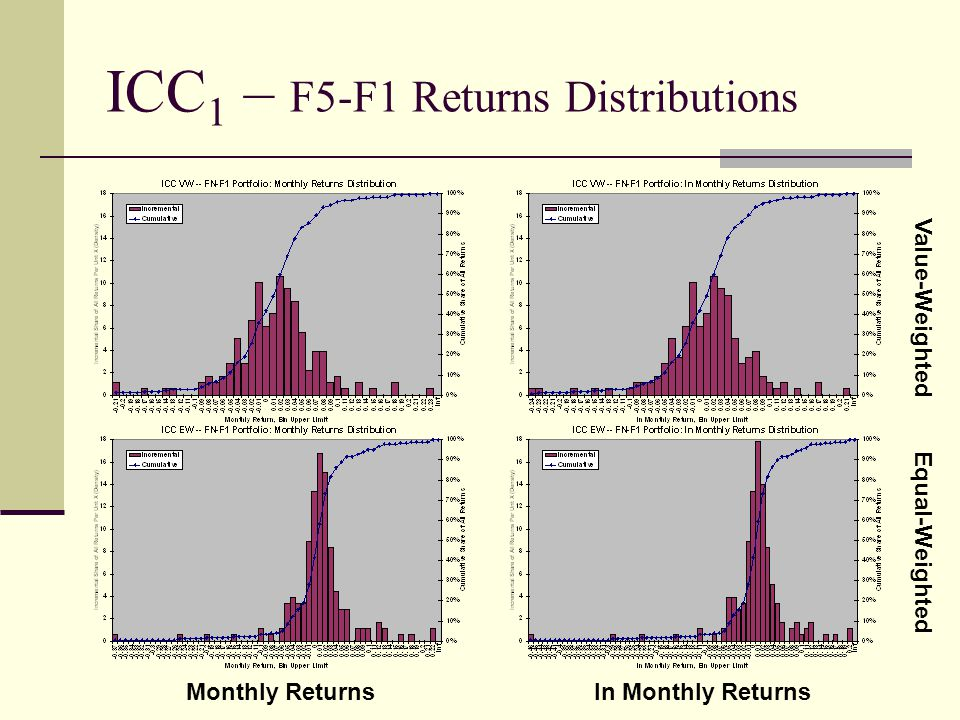 ICC 1 – F5-F1 Returns Distributions Value-Weighted Equal-Weighted Monthly Returnsln Monthly Returns