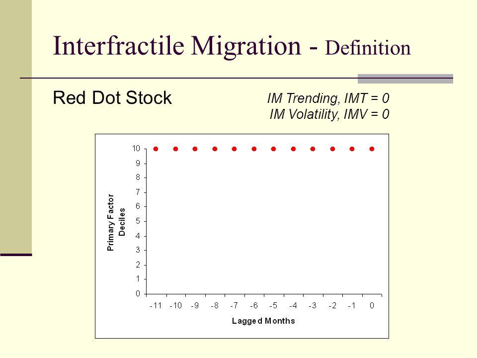 Interfractile Migration - Definition IM Trending, IMT = 0 IM Volatility, IMV = 0 Red Dot Stock