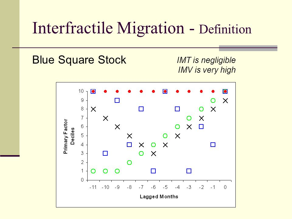 Interfractile Migration - Definition IMT is negligible IMV is very high Blue Square Stock