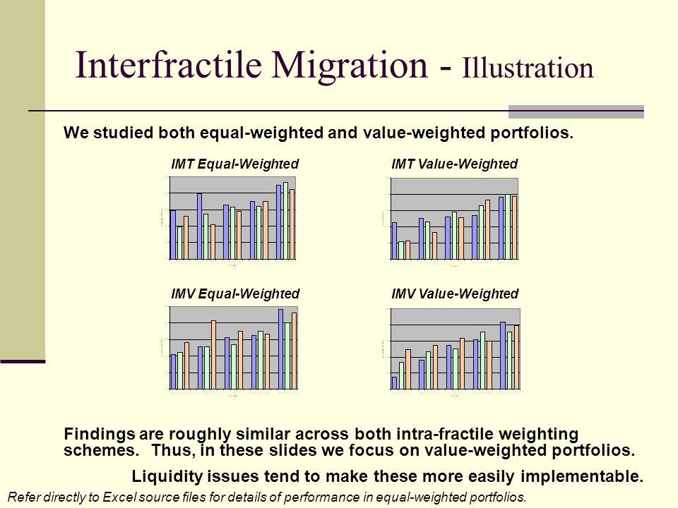 Interfractile Migration - Illustration IMT Equal-WeightedIMT Value-Weighted IMV Equal-WeightedIMV Value-Weighted We studied both equal-weighted and va