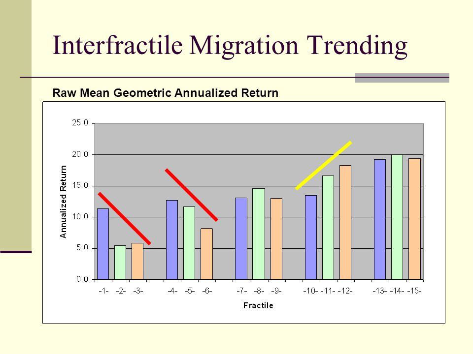 Interfractile Migration Trending Raw Mean Geometric Annualized Return