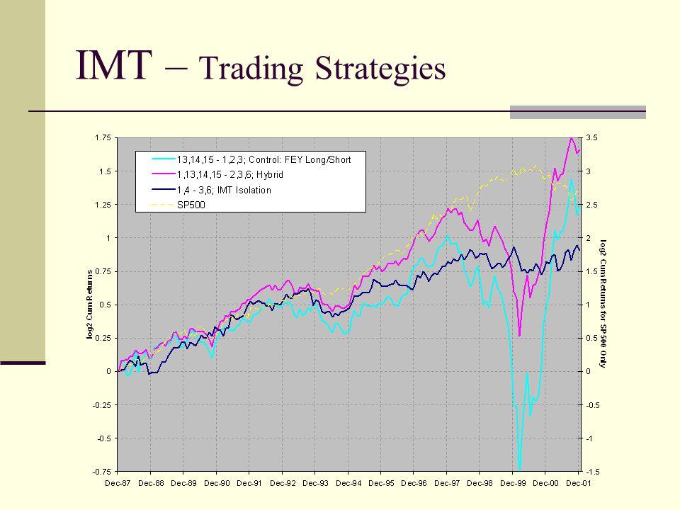 IMT – Trading Strategies