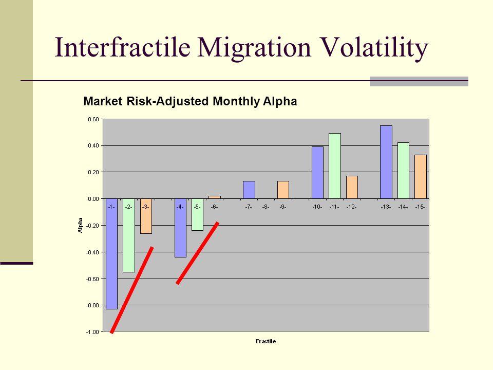 Interfractile Migration Volatility Market Risk-Adjusted Monthly Alpha