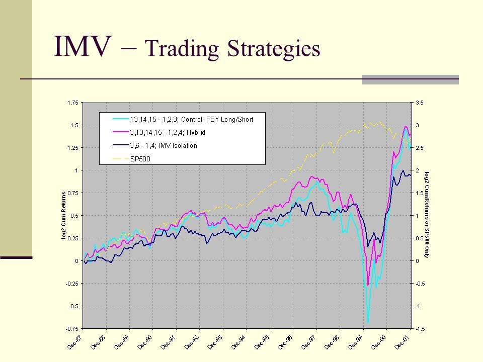IMV – Trading Strategies