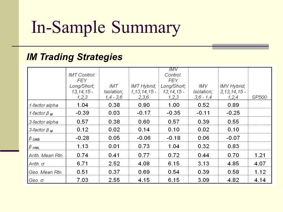 In-Sample Summary IM Trading Strategies