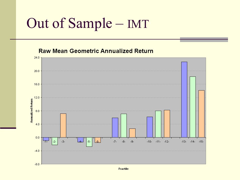 Out of Sample – IMT Raw Mean Geometric Annualized Return