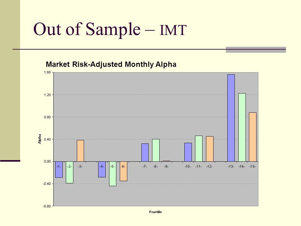 Out of Sample – IMT Market Risk-Adjusted Monthly Alpha