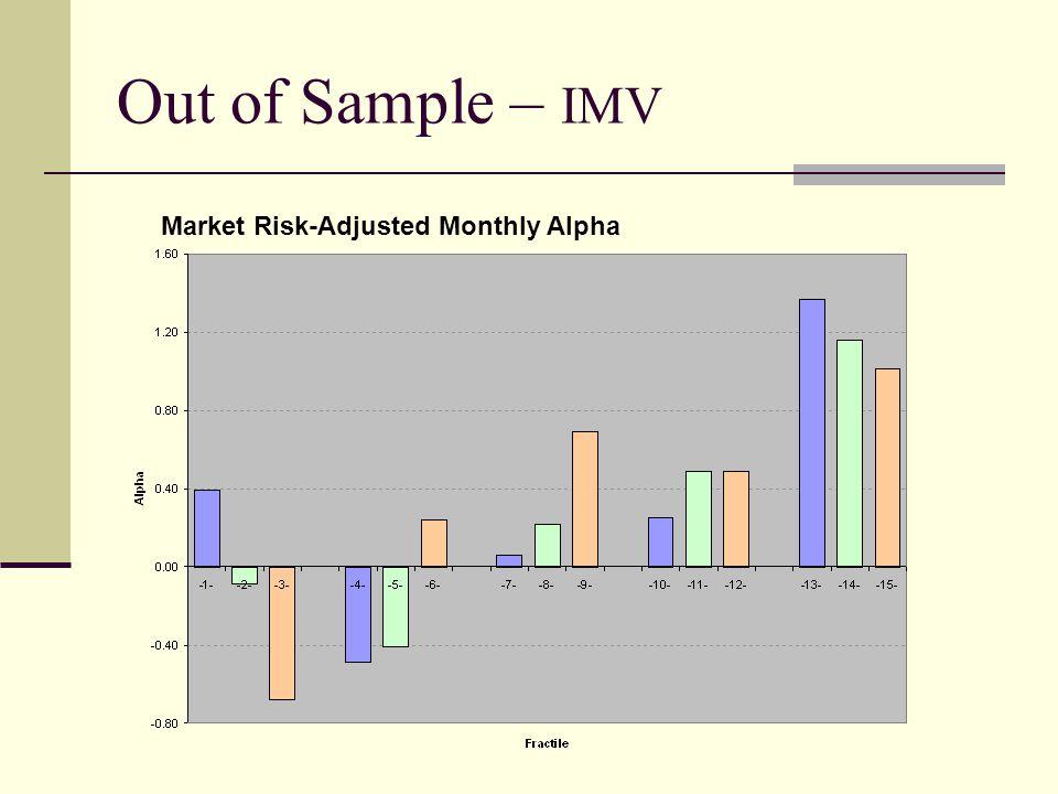 Out of Sample – IMV Market Risk-Adjusted Monthly Alpha