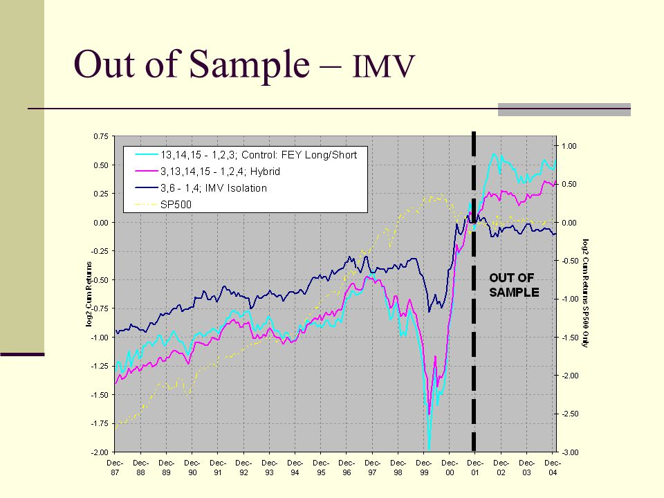 Out of Sample – IMV