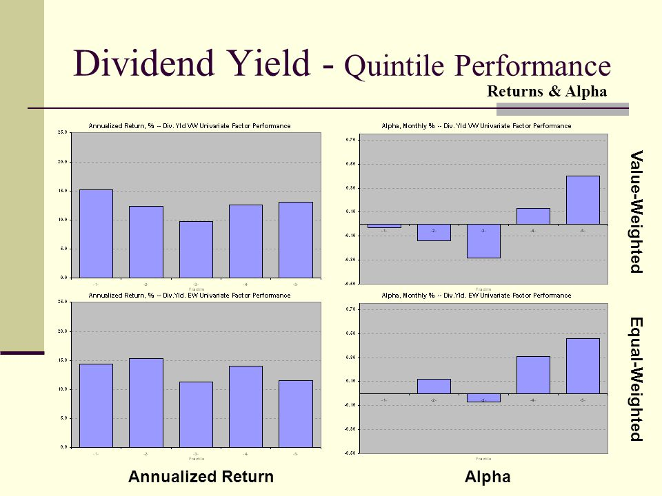Dividend Yield - Quintile Performance Value-Weighted Equal-Weighted Annualized ReturnAlpha Returns & Alpha