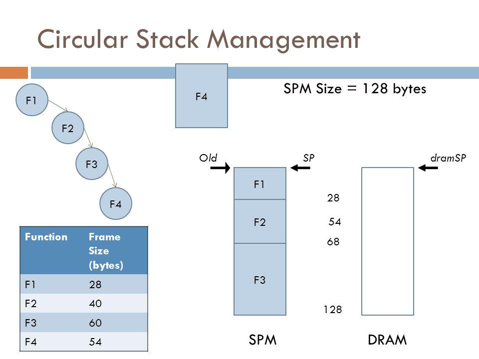 Circular Stack Management FunctionFrame Size (bytes) F128 F240 F360 F454 F1 F2 F3 F4 F1 F2 F3 SPM Size = 128 bytes 28 68 128 OldSP F4 54 SPMDRAM dramSP