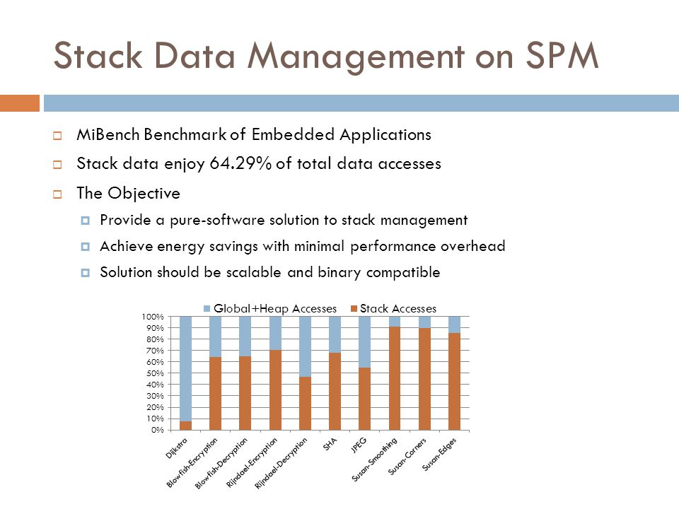 Stack Data Management on SPM  MiBench Benchmark of Embedded Applications  Stack data enjoy 64.29% of total data accesses  The Objective  Provide a pure-software solution to stack management  Achieve energy savings with minimal performance overhead  Solution should be scalable and binary compatible