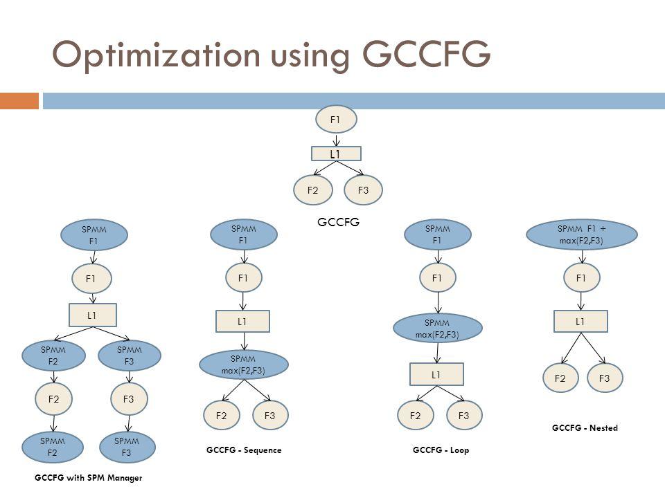 Optimization using GCCFG F1 F2F3 L1 GCCFG F1 F2F3 L1 SPMM F1 SPMM F2 SPMM F3 SPMM F2 SPMM F3 GCCFG with SPM Manager GCCFG - Sequence F1 F2F3 L1 SPMM max(F2,F3) SPMM F1 GCCFG - Loop F1 F2F3 L1 SPMM max(F2,F3) SPMM F1 F1 F2F3 L1 SPMM F1 + max(F2,F3) GCCFG - Nested