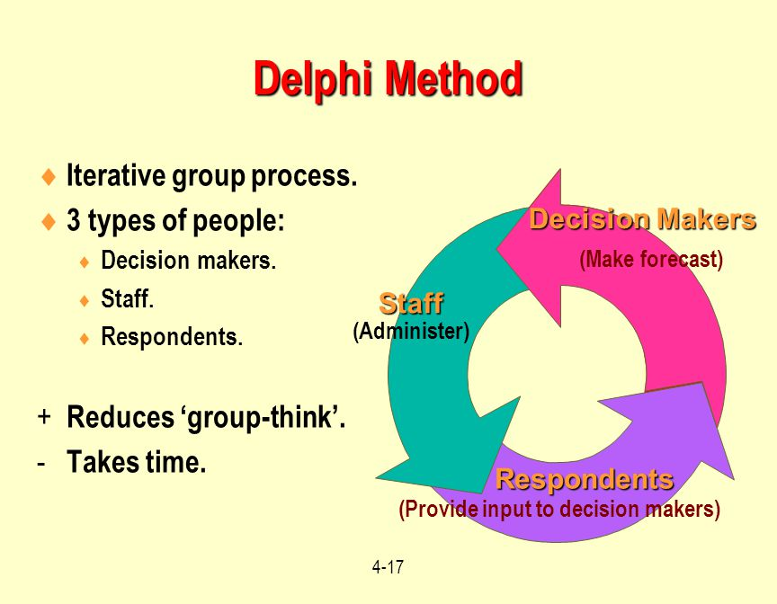 4-17 Delphi Method  Iterative group process.  3 types of people:  Decision makers.  Staff.  Respondents. + Reduces 'group-think'. - Takes time. R