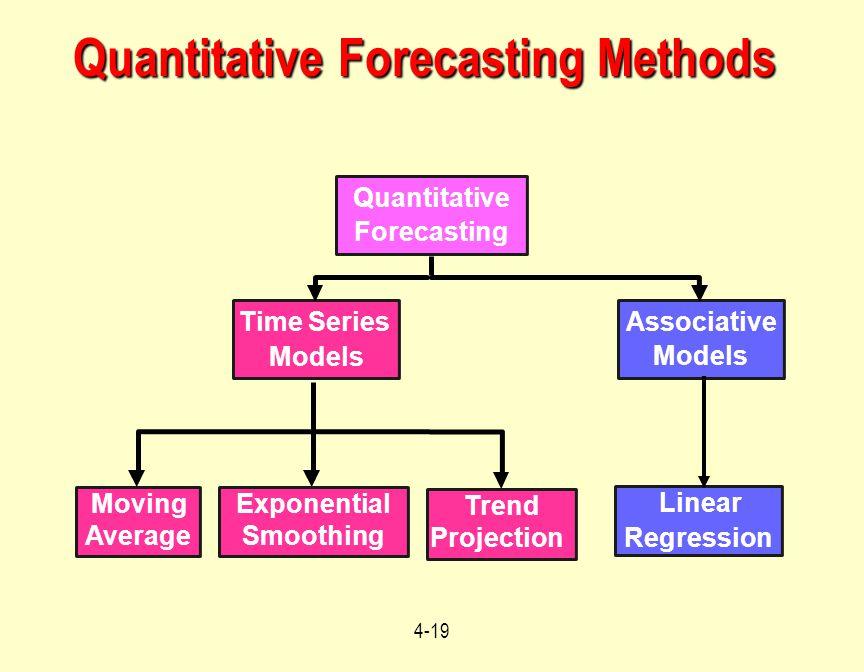 4-19 Quantitative Forecasting Methods Quantitative Forecasting Linear Regression Associative Models Exponential Smoothing Moving Average Time Series M