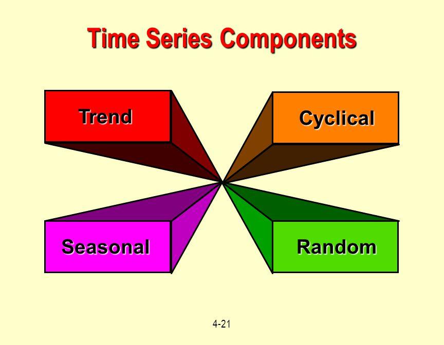 4-21 Trend Seasonal Cyclical Random Time Series Components