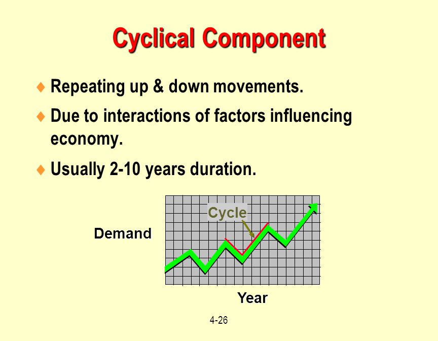 4-26  Repeating up & down movements.  Due to interactions of factors influencing economy.  Usually 2-10 years duration. Year Demand Cycle Cyclical