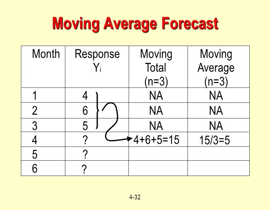 4-32 Moving Average Forecast MonthResponse Y i Moving Total (n=3) Moving Average (n=3) 14NA 26 35 4? 5? 4+6+5=15 15/3=5 6 ?