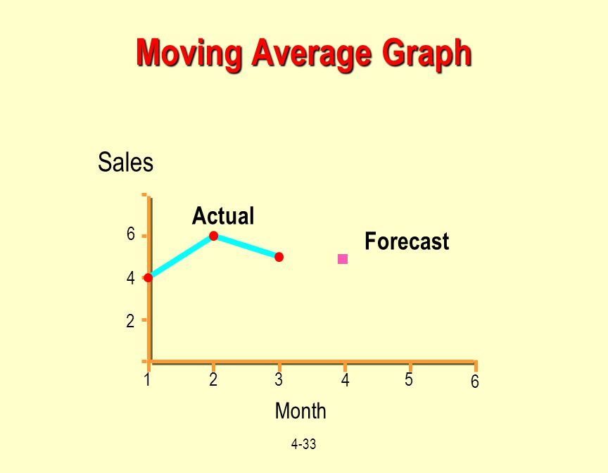 4-33 Month Moving Average Graph 959697989900 Sales 2 4 8 Actual Forecast 4 5 3 2 1 6 4 2 6
