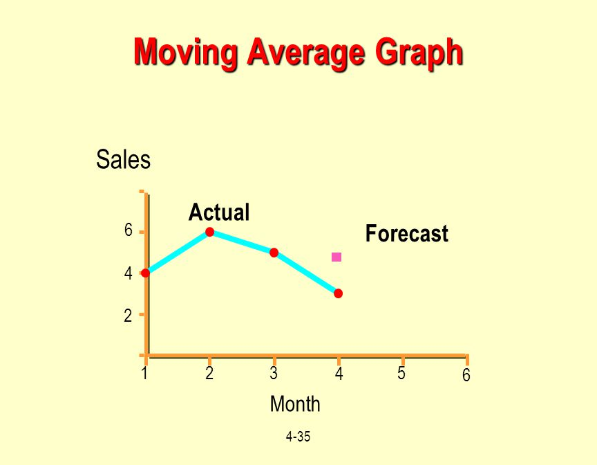 4-35 Month Moving Average Graph 959697989900 Sales 2 4 8 Actual Forecast 4 5 3 2 1 6 4 2 6
