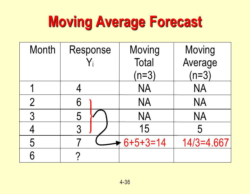 4-36 Moving Average Forecast MonthResponse Y i Moving Total (n=3) Moving Average (n=3) 14NA 26 35 43 15 5 576+5+3=1414/3=4.667 6 ?