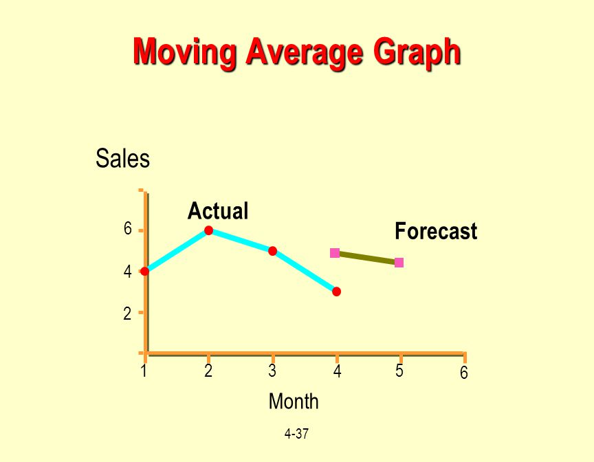 4-37 Month Moving Average Graph 959697989900 Sales 2 4 8 Actual Forecast 4 5 3 2 1 6 4 2 6