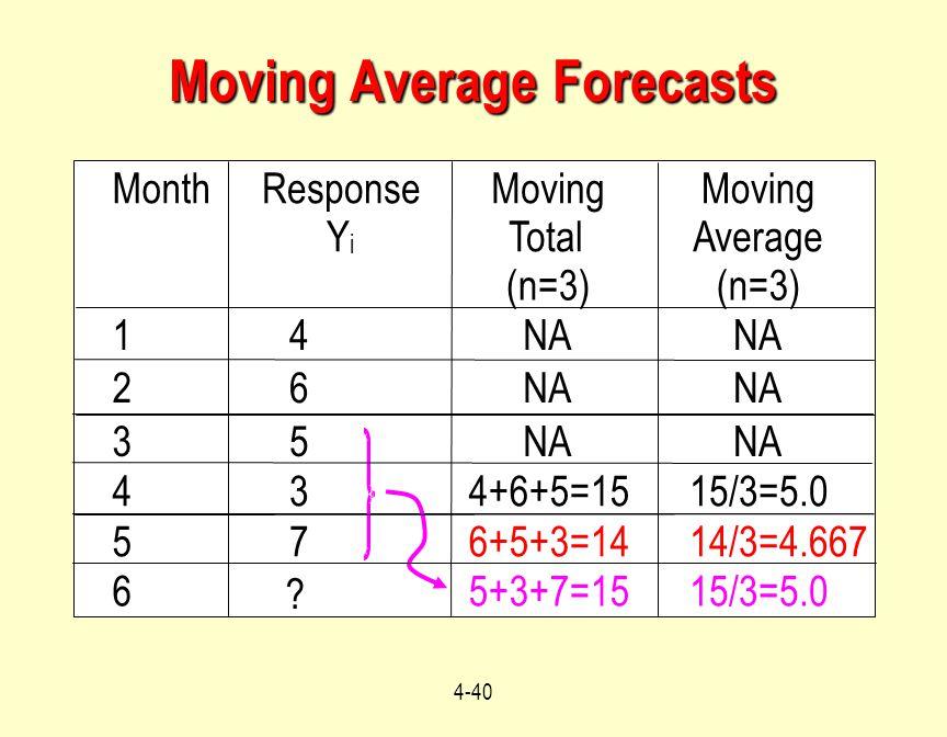 4-40 Moving Average Forecasts MonthResponse Y i Moving Total (n=3) Moving Average (n=3) 14NA 26 35 434+6+5=1515/3=5.0 576+5+3=1414/3=4.667 6 ? 5+3+7=1