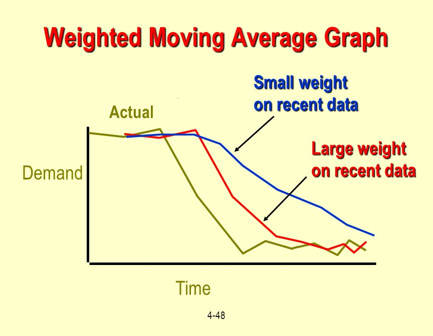 4-48 Weighted Moving Average Graph Time Demand Actual Large weight on recent data Small weight on recent data