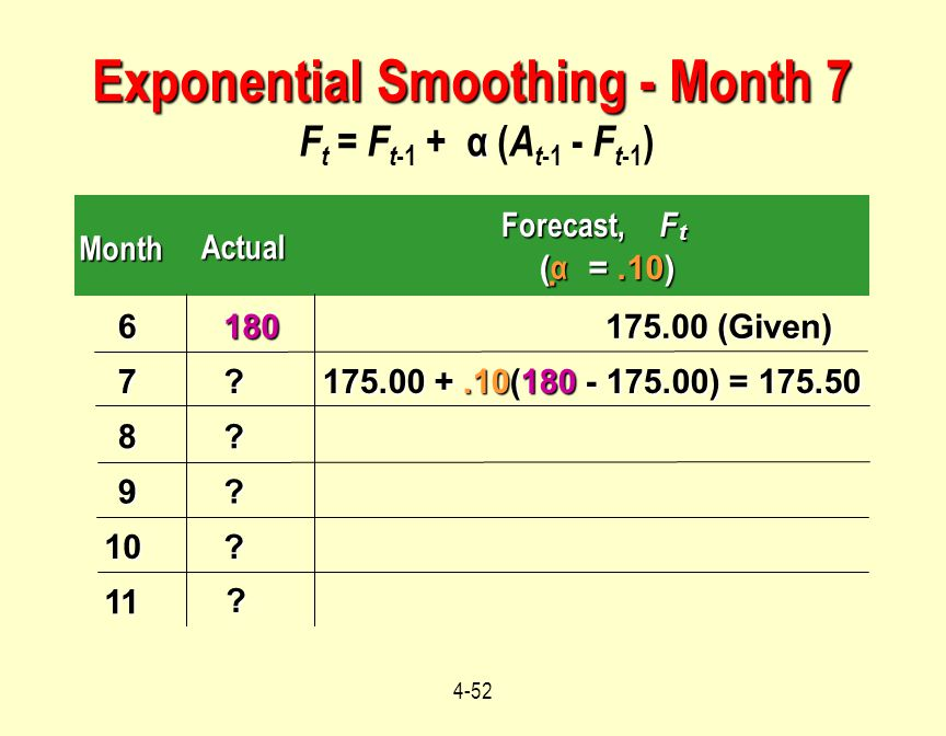 4-52 α F t = F t -1 + α ( A t -1 - F t -1 ) Month Actual Forecast,F t ( αααα =.10) 6180 175.00 (Given) 7? 175.00 +.10(180 - 175.00) = 175.50 8? 9?