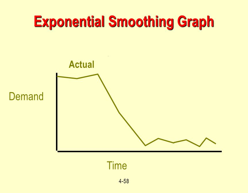 4-58 Exponential Smoothing Graph Time Demand Actual