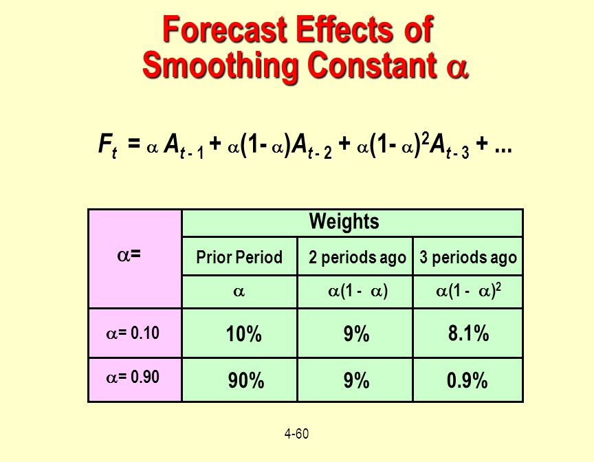 4-60 F t =  A t - 1 +  (1-  ) A t - 2 +  (1-  ) 2 A t - 3 +... Forecast Effects of Smoothing Constant  Weights Prior Period  2 periods ago  (1