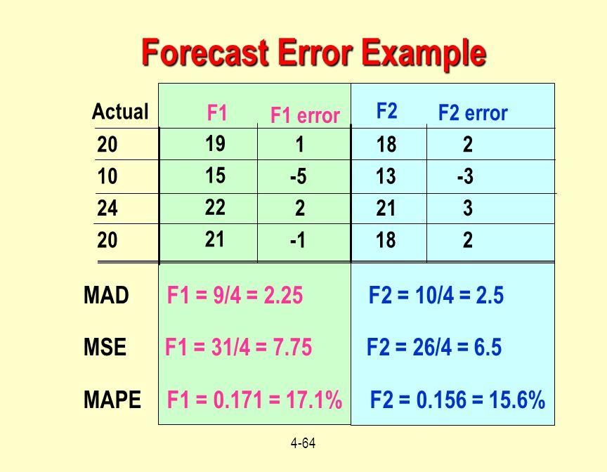 4-64 MAD F1 = 9/4 = 2.25 F2 = 10/4 = 2.5 MSE F1 = 31/4 = 7.75 F2 = 26/4 = 6.5 MAPE F1 = 0.171 = 17.1% F2 = 0.156 = 15.6% Forecast Error Example Actual