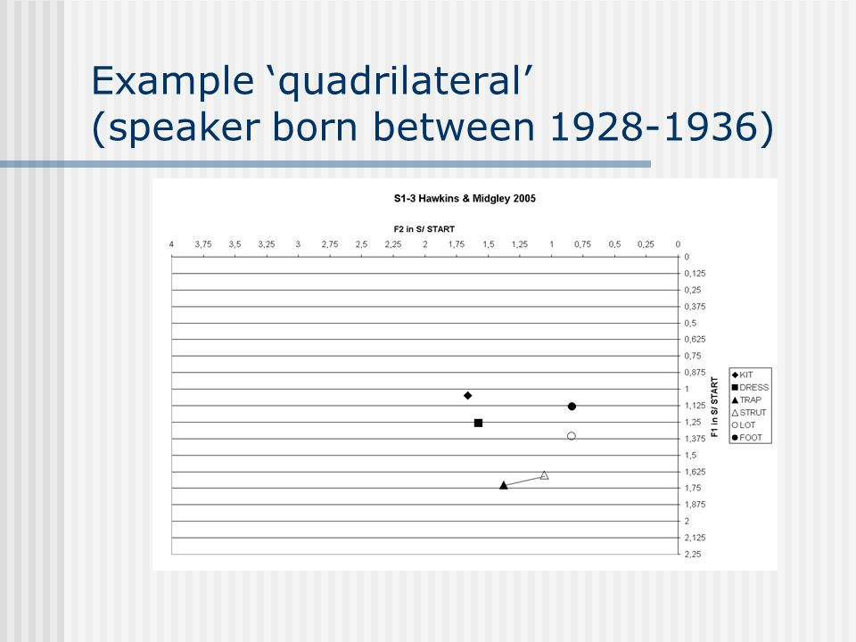 Example 'early triangular' (speaker born 1909)