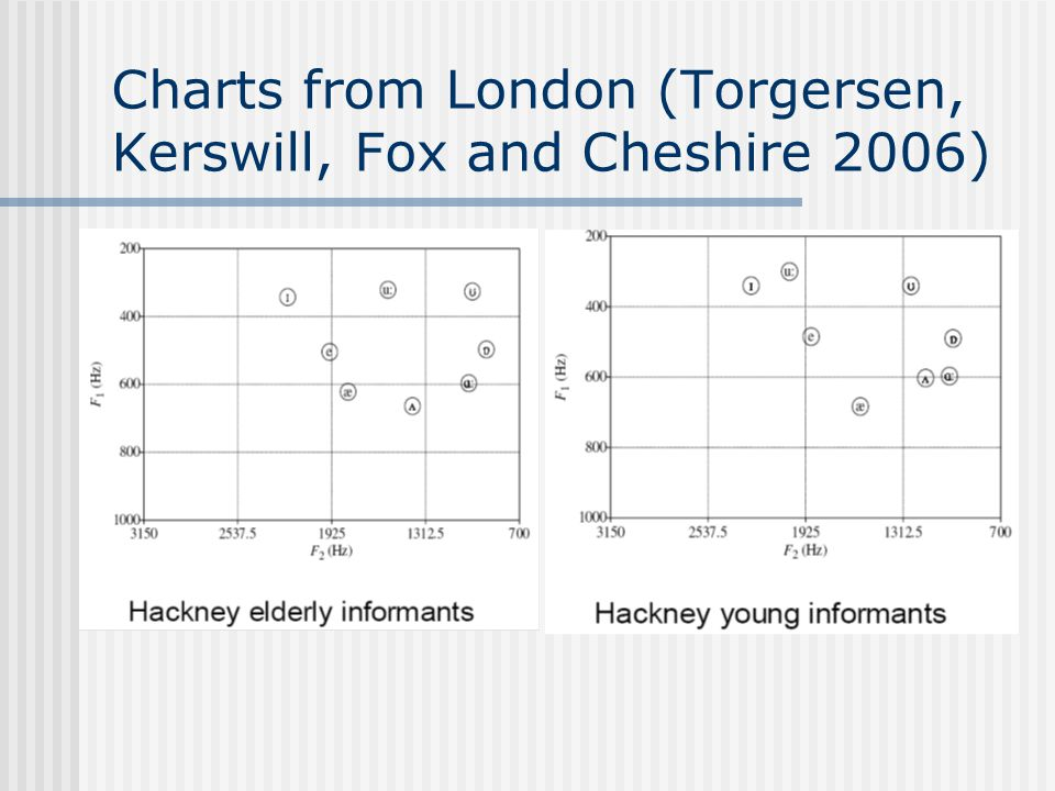 Charts from London (Torgersen, Kerswill, Fox and Cheshire 2006)