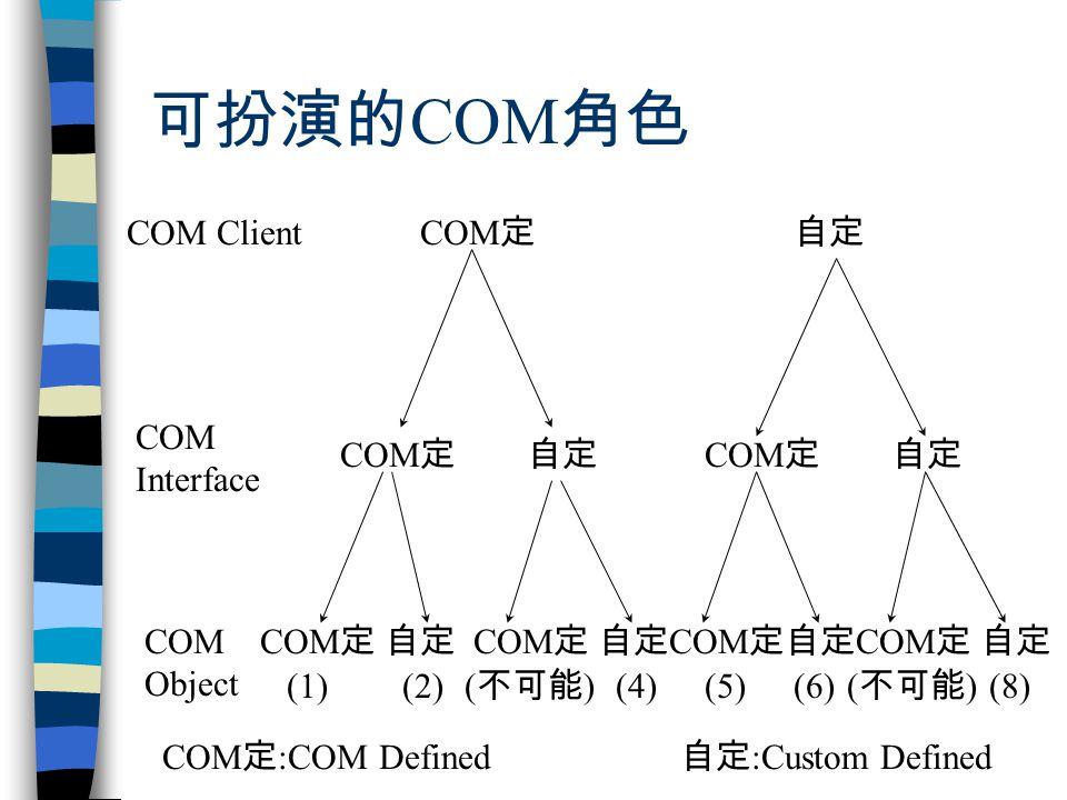 可扮演的 COM 角色 COM Client COM Interface COM Object COM 定 自定 COM 定 自定 COM 定自定 COM 定自定 COM 定 (1)(4)(2)(5)(6) ( 不可能 ) (8) ( 不可能 ) COM 定 :COM Defined 自定 :Custom Defined