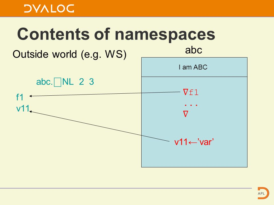 Contents of namespaces Outside world (e.g. WS) abc I am ABC ∇ f1...