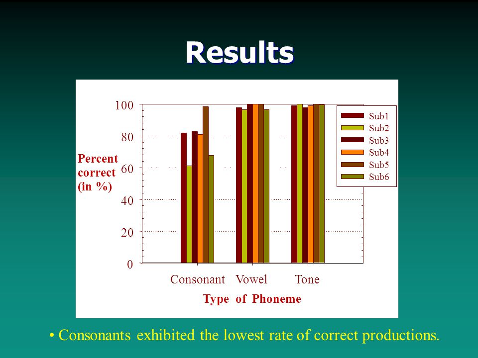 Results Consonants exhibited the lowest rate of correct productions.