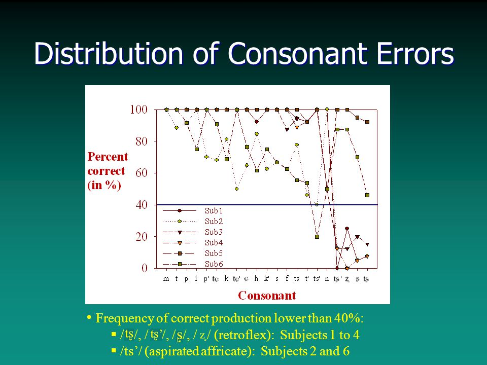 Distribution of Consonant Errors Frequency of correct production lower than 40%:  / /, / /, / /, / / (retroflex): Subjects 1 to 4  /ts'/ (aspirated affricate): Subjects 2 and 6