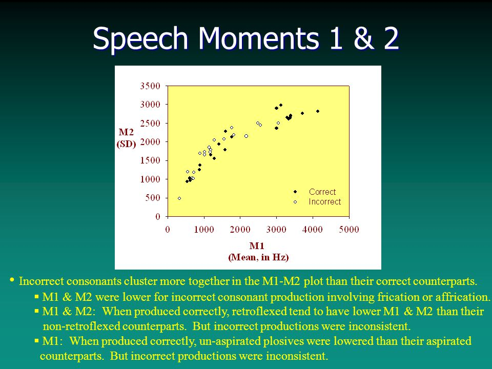Speech Moments 1 & 2 Incorrect consonants cluster more together in the M1-M2 plot than their correct counterparts.  M1 & M2 were lower for incorrect
