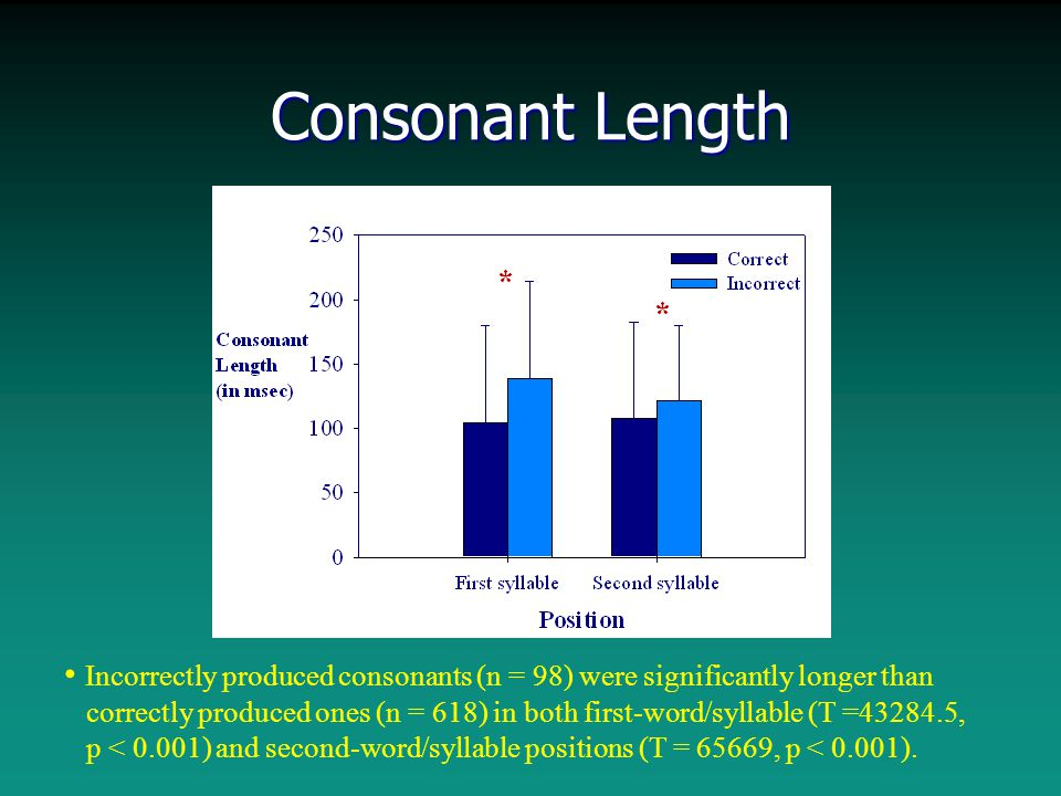 Consonant Length Incorrectly produced consonants (n = 98) were significantly longer than correctly produced ones (n = 618) in both first-word/syllable (T =43284.5, p < 0.001) and second-word/syllable positions (T = 65669, p < 0.001).