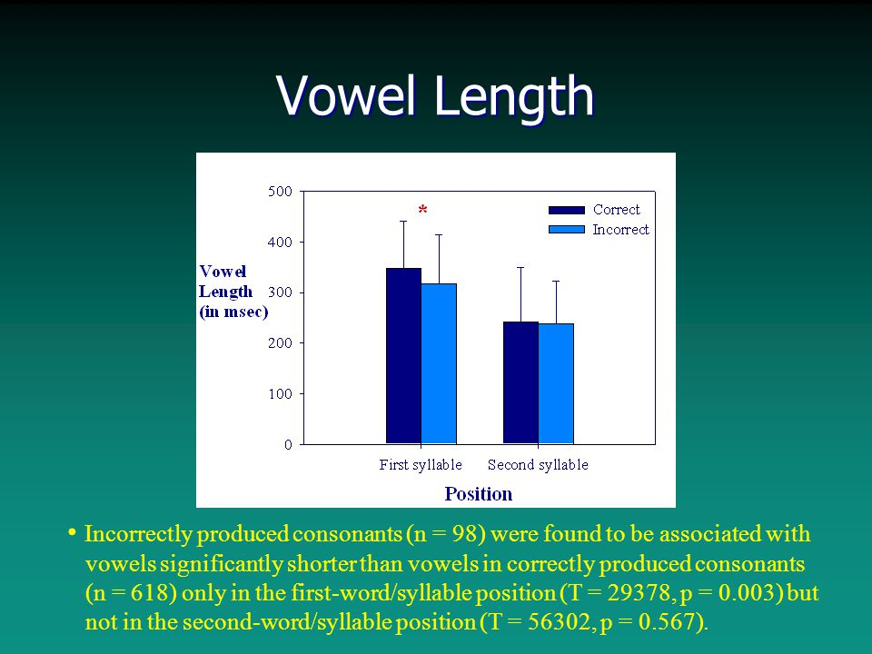 Vowel Length Incorrectly produced consonants (n = 98) were found to be associated with vowels significantly shorter than vowels in correctly produced