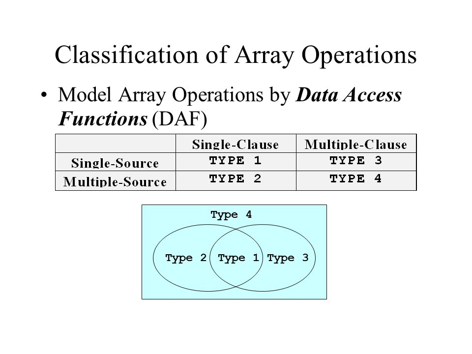 Classification of Array Operations Model Array Operations by Data Access Functions (DAF) Type 1Type 2Type 3 Type 4