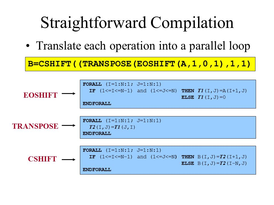 Straightforward Compilation Translate each operation into a parallel loop B=CSHIFT((TRANSPOSE(EOSHIFT(A,1,0,1),1,1) FORALL (I=1:N:1; J=1:N:1) T2 (I,J)= T1 (J,I) ENDFORALL FORALL (I=1:N:1; J=1:N:1) IF (1<=I<=N-1) and (1<=J<=N) THEN B(I,J)= T2 (I+1,J) ELSE B(I,J)= T2 (I-N,J) ENDFORALL FORALL (I=1:N:1; J=1:N:1) IF (1<=I<=N-1) and (1<=J<=N) THEN T1 (I,J)=A(I+1,J) ELSE T1 (I,J)=0 ENDFORALL EOSHIFT TRANSPOSE CSHIFT